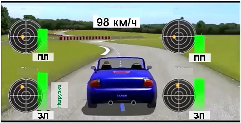 Графическая симуляция визуализированного усилия шины