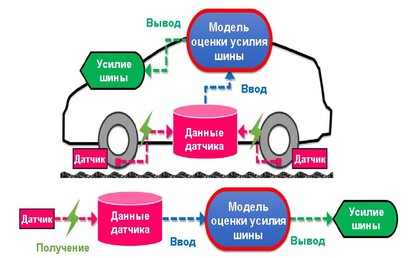 Технология контроля шины TOYO TIRE для определения усилия шины в реальном времени на основании различных данных